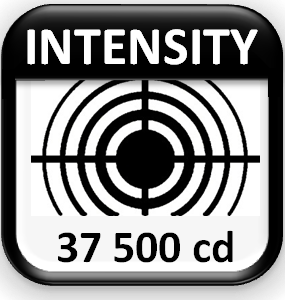 intesity